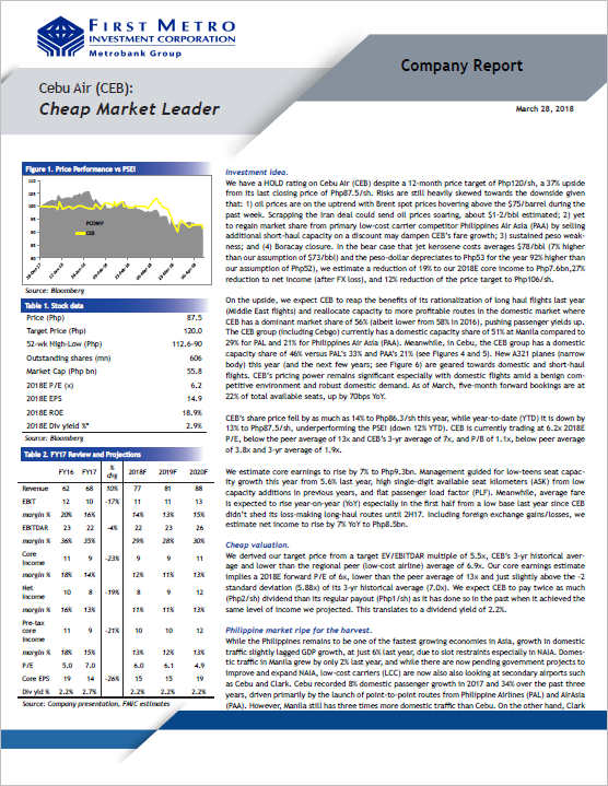 Cebu Air (CEB) - Cheap Market Leader