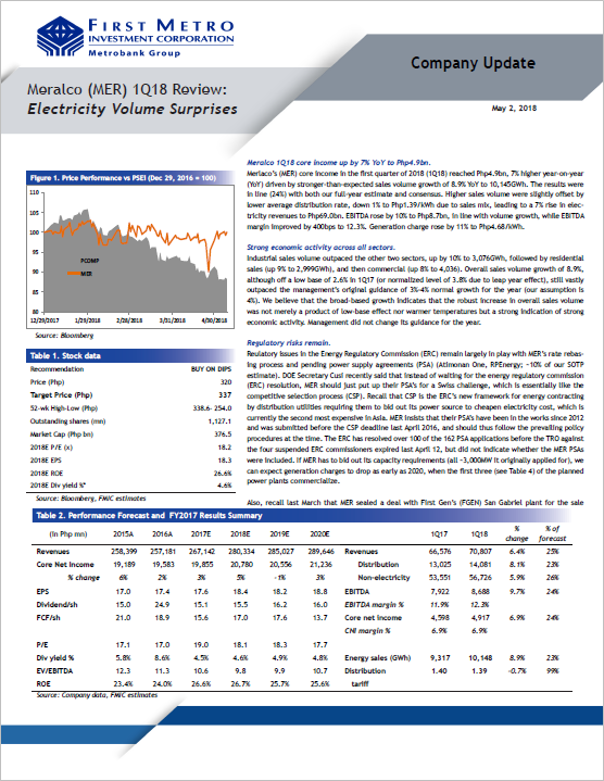 Meralco (MER) 1Q18 Review - Electricity Volume Surprises