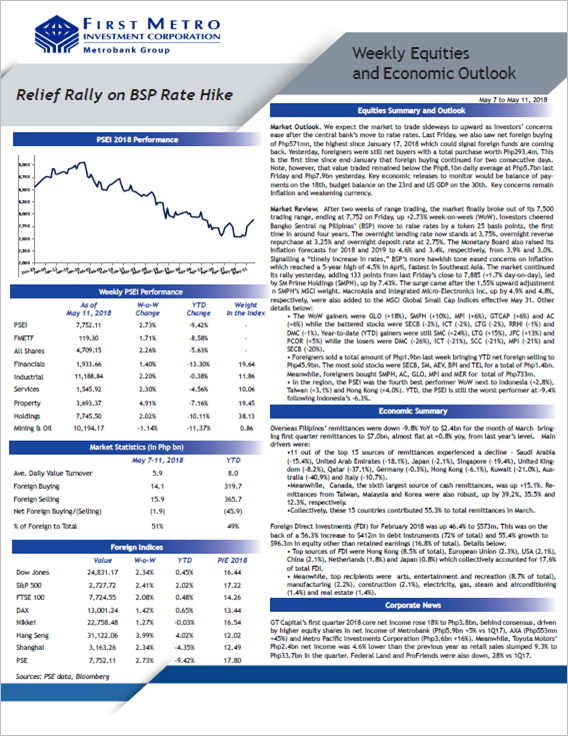 Weekly Equities Summary & Outlook - May 7 - May 11, 2018