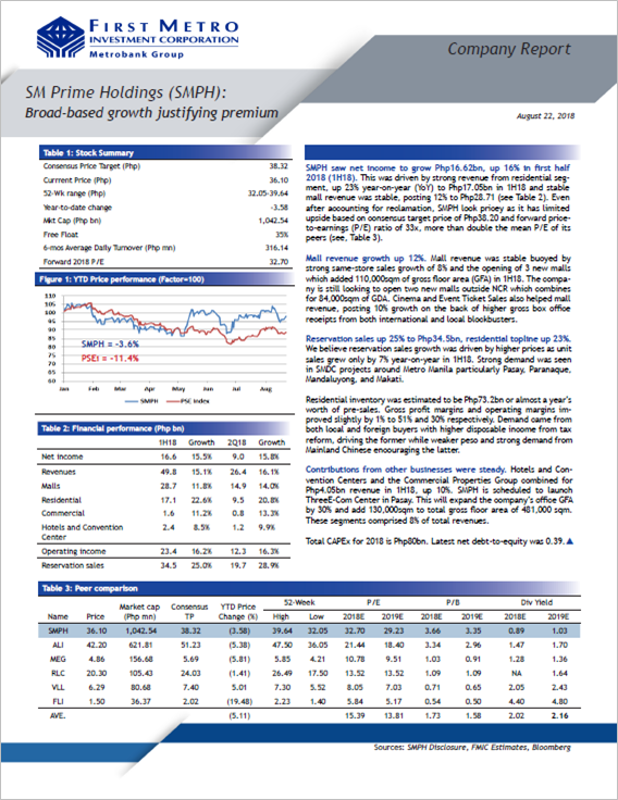 SM Prime Holdings (SMPH): Broad-based growth justifying premium