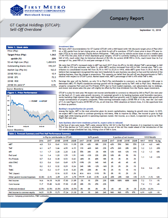 GT Capital Holdings (GTCAP): Sell-Off Overdone