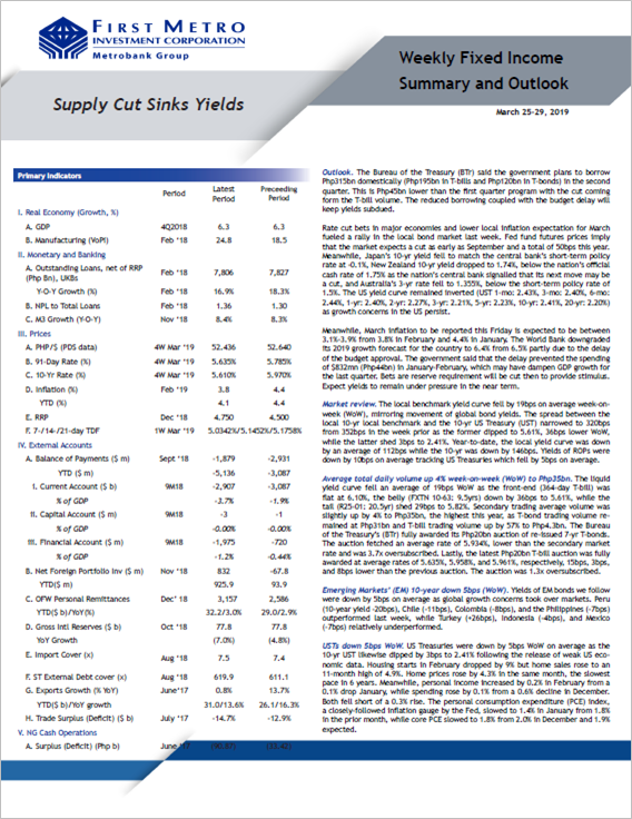 Supply Cut Sinks Yields