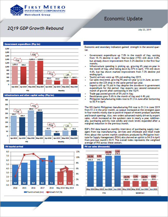 2Q19 GDP Growth Rebound