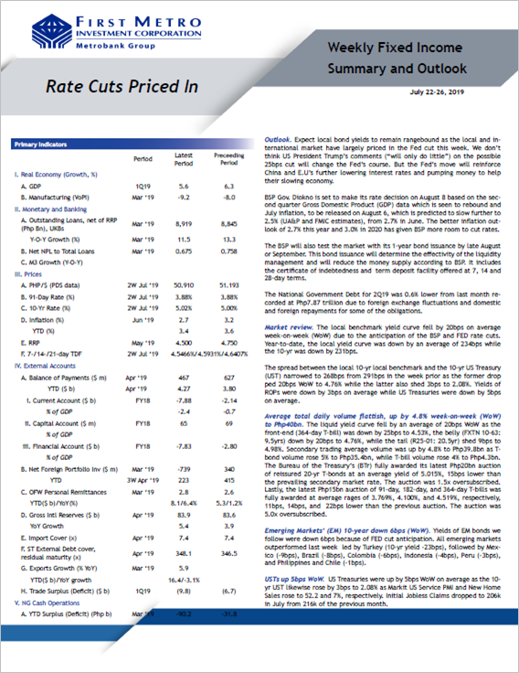 Rate Cuts Priced In
